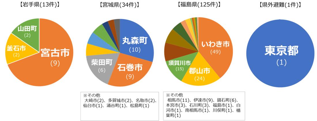 http://minnade-ganbaro.jp/info/assets_c/2020/09/da2f3b7f6796e6ecf4af45fd0351dd024019d9d9-thumb-1100x422-3743.png